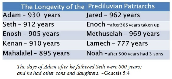 Life spans of the Bible patriarchs